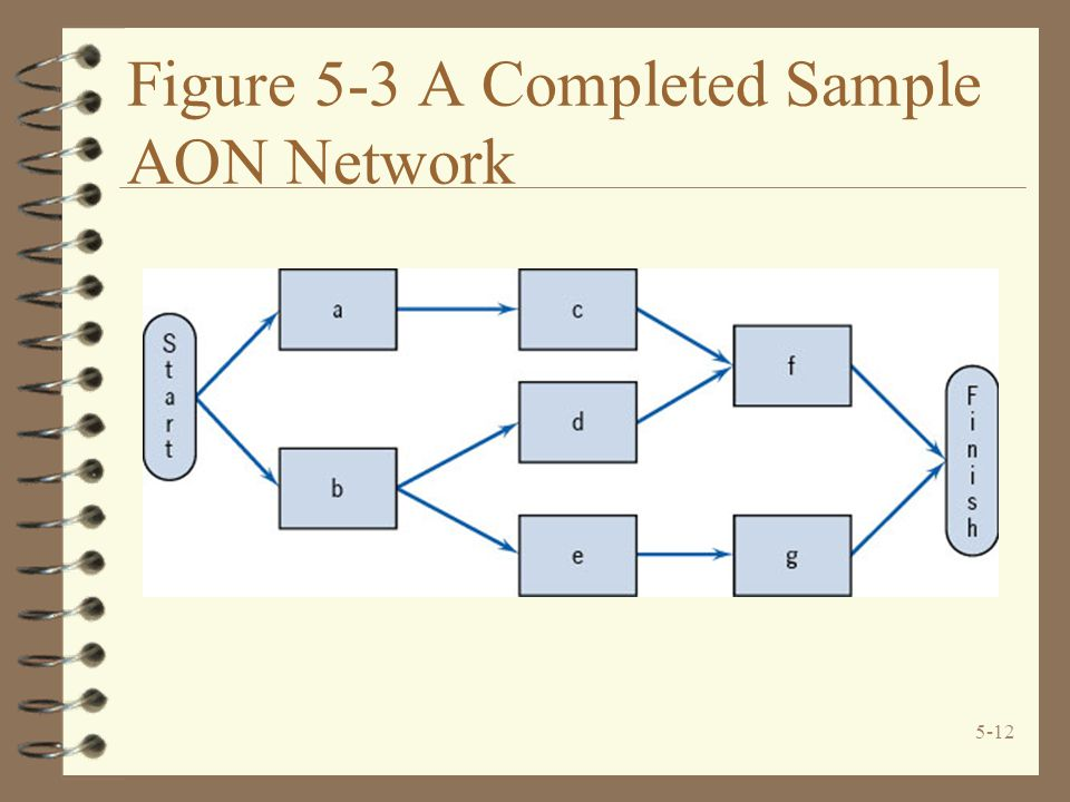 5-12 Figure 5-3 A Completed Sample AON Network