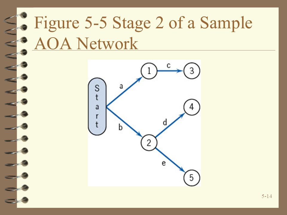 5-14 Figure 5-5 Stage 2 of a Sample AOA Network