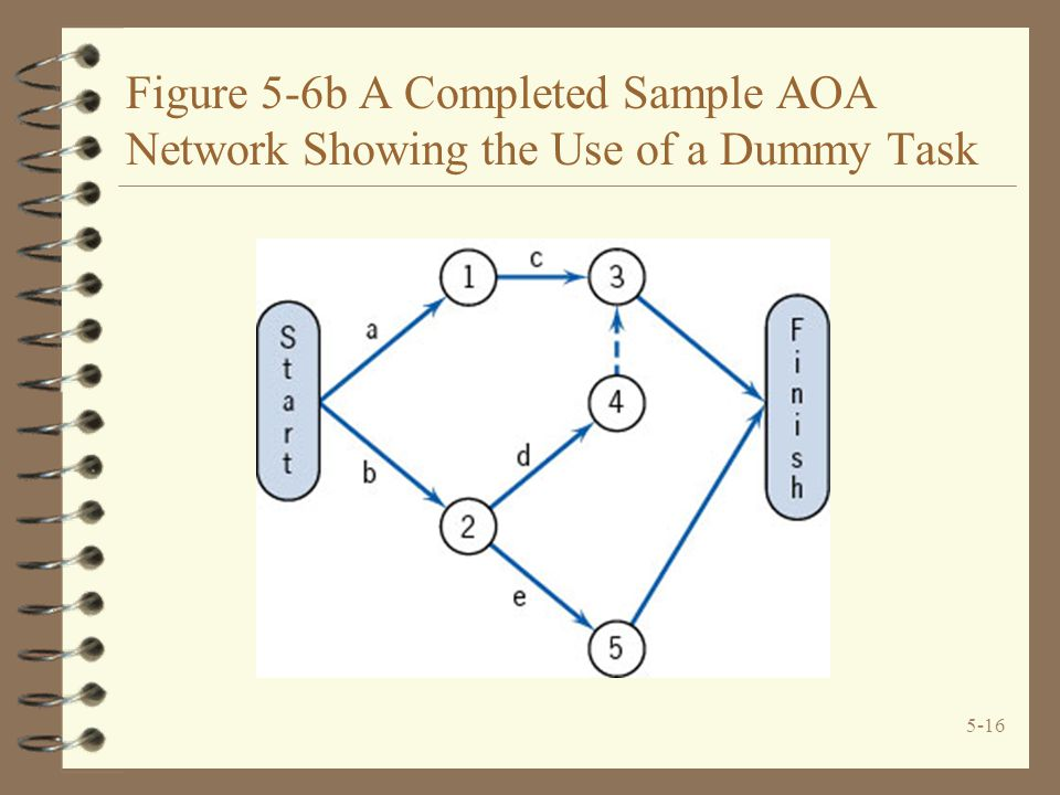 5-16 Figure 5-6b A Completed Sample AOA Network Showing the Use of a Dummy Task