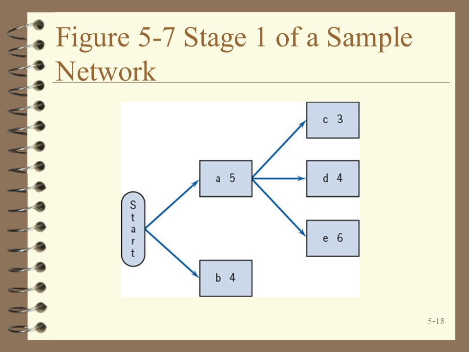 5-18 Figure 5-7 Stage 1 of a Sample Network