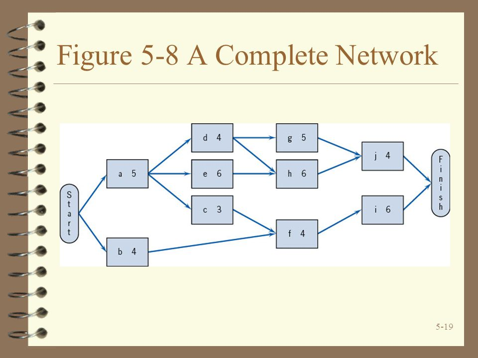 5-19 Figure 5-8 A Complete Network