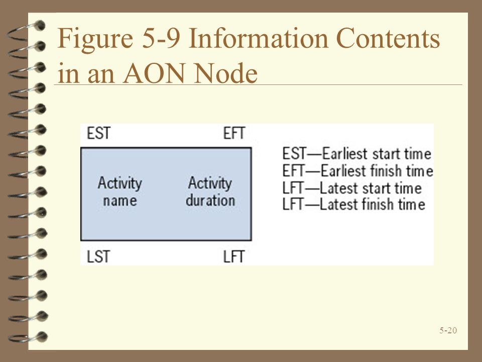 5-20 Figure 5-9 Information Contents in an AON Node