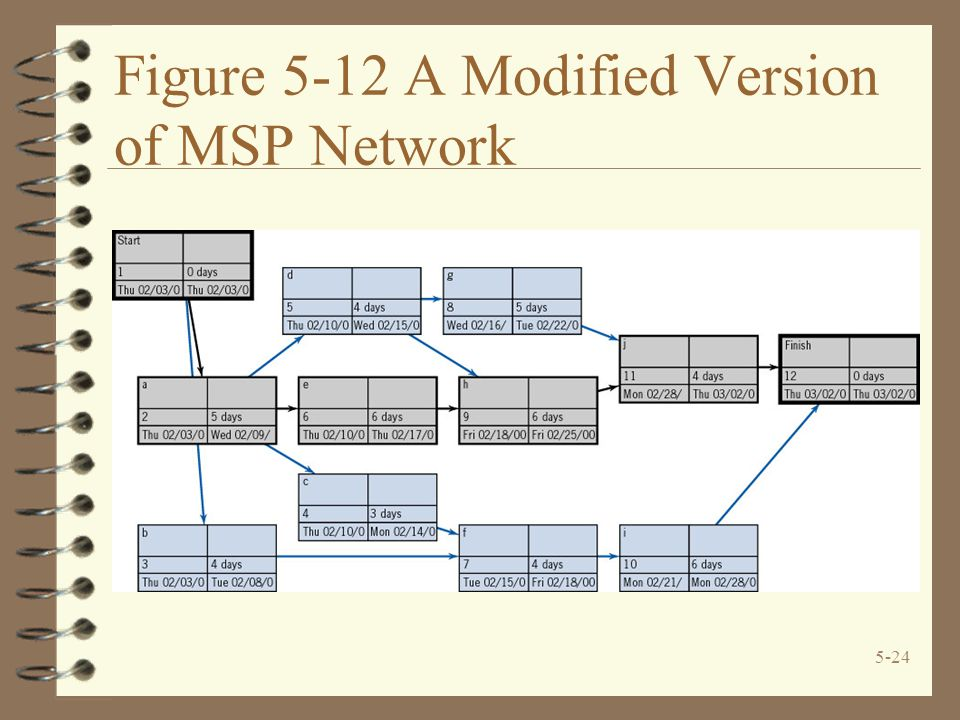 5-24 Figure 5-12 A Modified Version of MSP Network