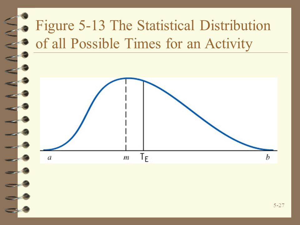 5-27 Figure 5-13 The Statistical Distribution of all Possible Times for an Activity
