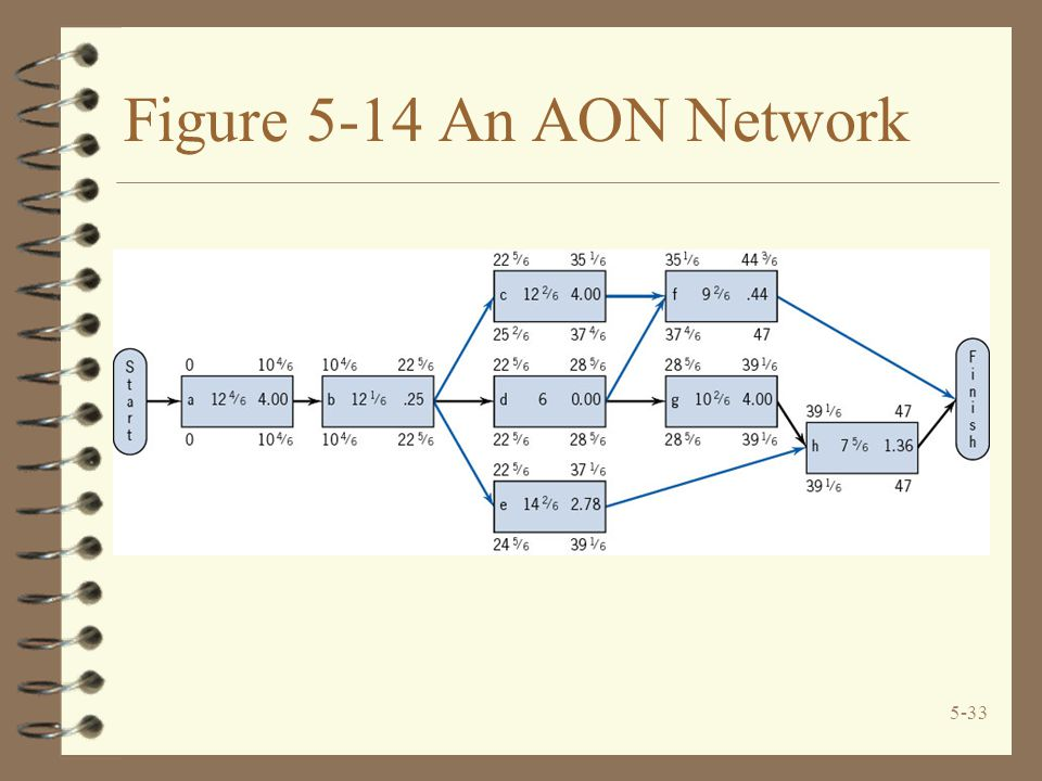 5-33 Figure 5-14 An AON Network