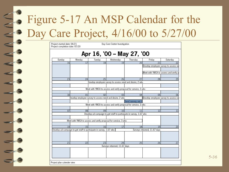 5-36 Figure 5-17 An MSP Calendar for the Day Care Project, 4/16/00 to 5/27/00