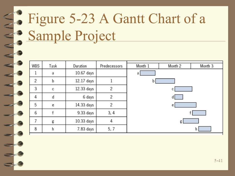 5-41 Figure 5-23 A Gantt Chart of a Sample Project