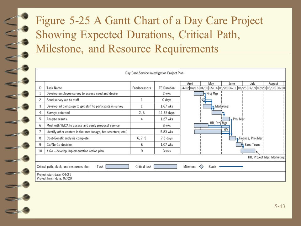 5-43 Figure 5-25 A Gantt Chart of a Day Care Project Showing Expected Durations, Critical Path, Milestone, and Resource Requirements