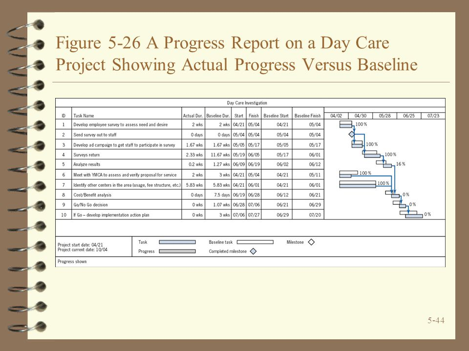 5-44 Figure 5-26 A Progress Report on a Day Care Project Showing Actual Progress Versus Baseline