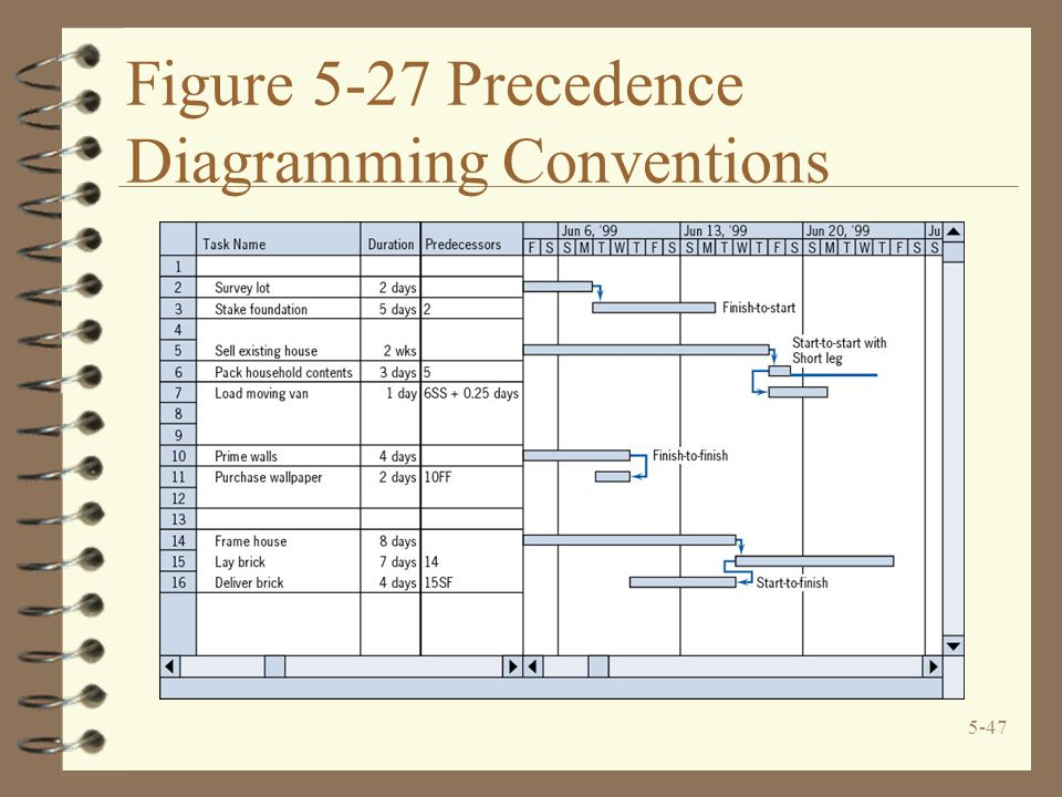 5-47 Figure 5-27 Precedence Diagramming Conventions