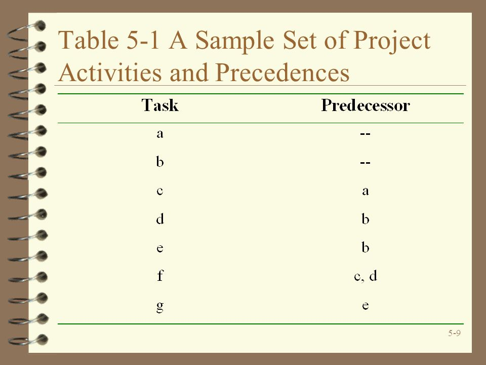 5-9 Table 5-1 A Sample Set of Project Activities and Precedences