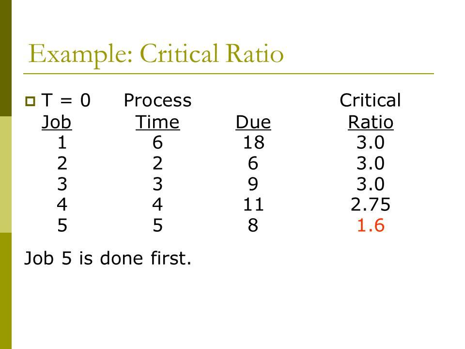 Example: Critical Ratio  T = 0ProcessCritical JobTimeDue Ratio 16183.0 2263.0 3393.0 44112.75 5581.6 Job 5 is done first.