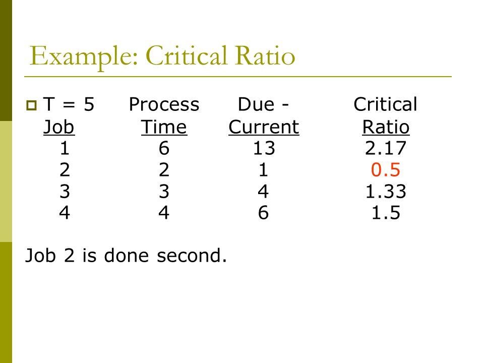 Example: Critical Ratio  T = 5ProcessDue -Critical JobTimeCurrent Ratio 16132.17 2210.5 3341.33 4461.5 Job 2 is done second.