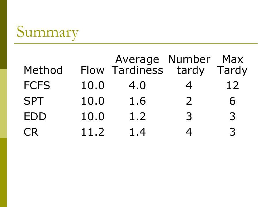 Summary AverageNumberMax MethodFlowTardiness tardyTardy FCFS10.04.0412 SPT10.01.626 EDD10.01.233 CR11.21.443