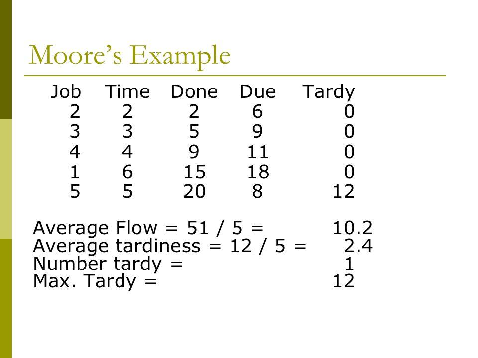 Moore's Example JobTimeDoneDueTardy 22260 33590 449110 1615180 5520812 Average Flow = 51 / 5 = 10.2 Average tardiness = 12 / 5 = 2.4 Number tardy = 1 Max.