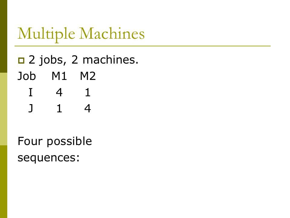 Multiple Machines  2 jobs, 2 machines. JobM1M2 I41 J14 Four possible sequences:
