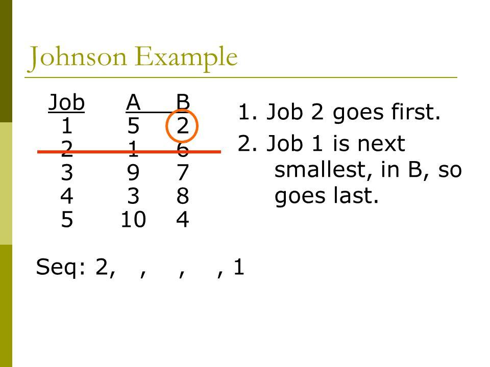 Johnson Example JobAB 152 216 397 438 5104 Seq: 2,,,, 1 1.