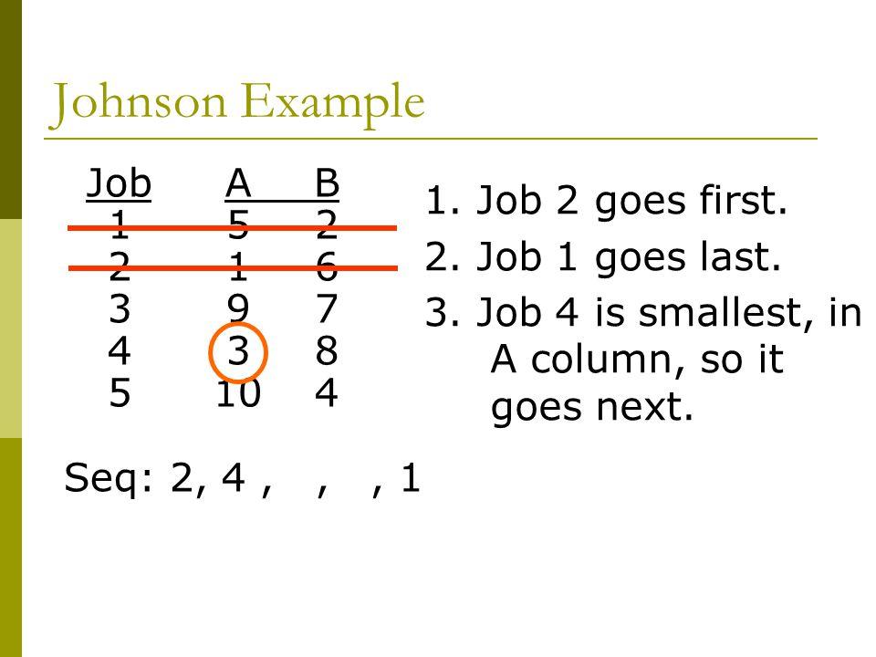 Johnson Example JobAB 152 216 397 438 5104 Seq: 2, 4,,, 1 1.