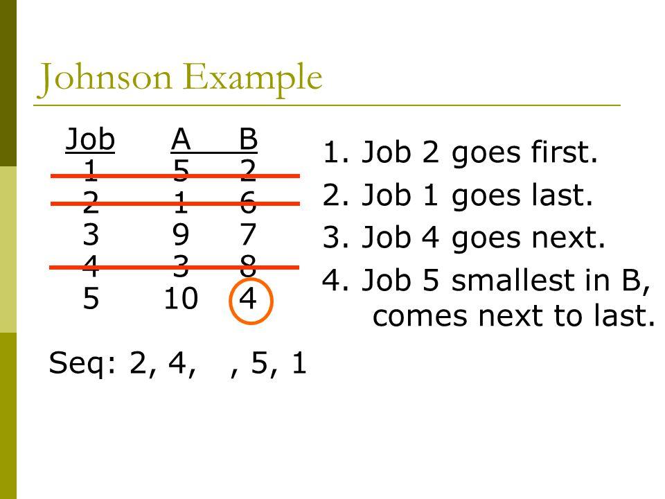 Johnson Example JobAB 152 216 397 438 5104 Seq: 2, 4,, 5, 1 1.