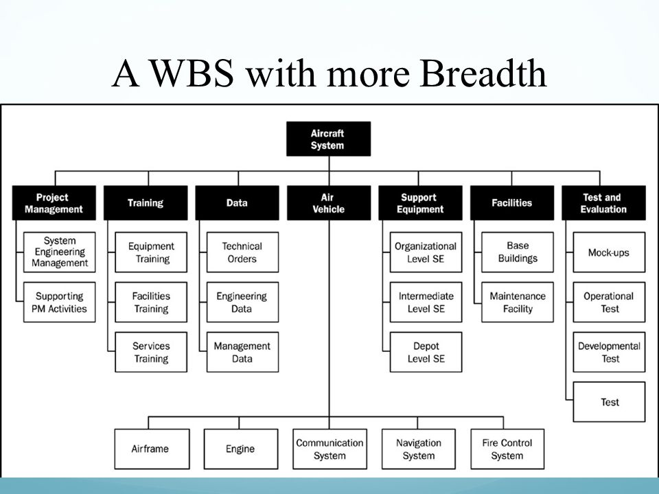 A WBS with more Breadth
