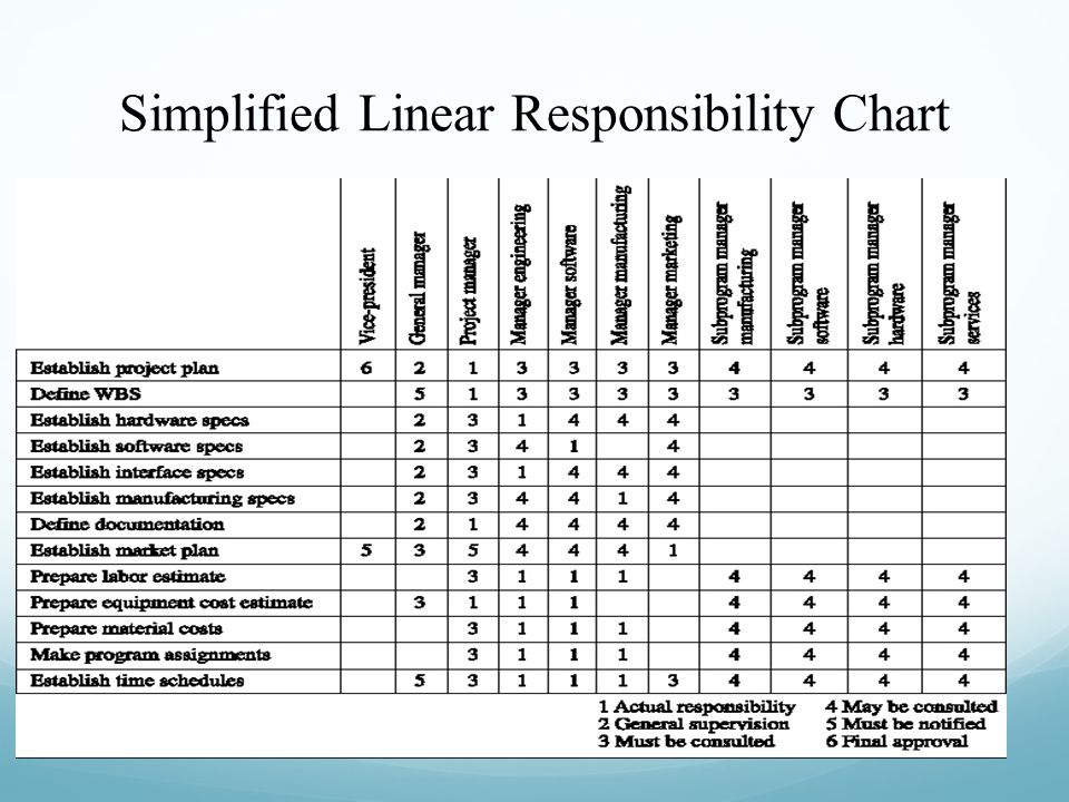 Simplified Linear Responsibility Chart