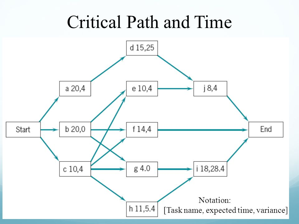 Critical Path and Time Notation: [Task name, expected time, variance]