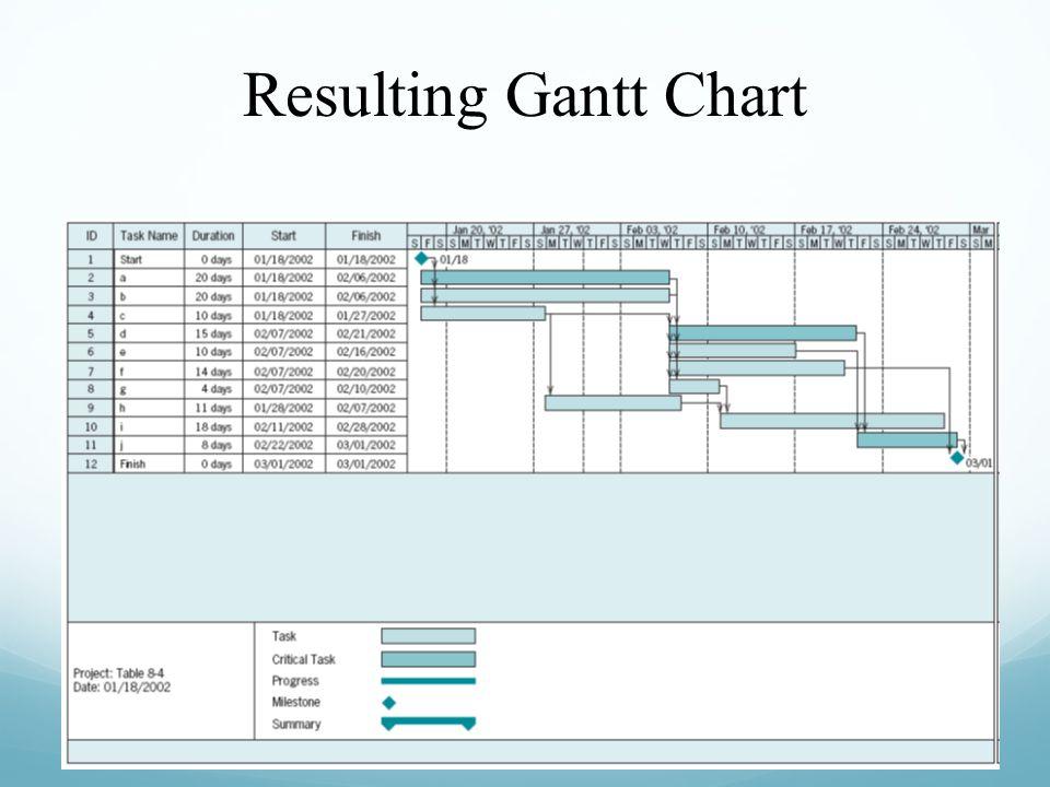 Resulting Gantt Chart