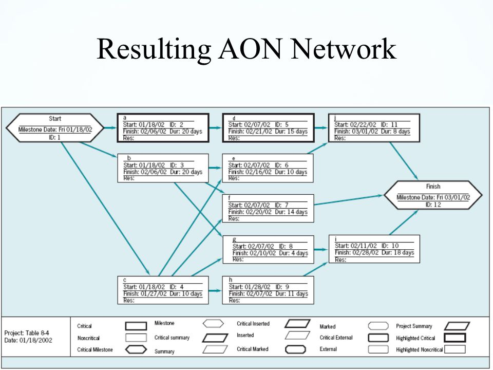 Resulting AON Network