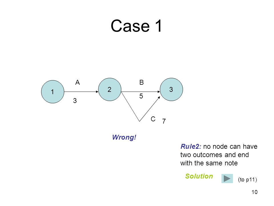 10 Case 1 1 23 AB C 3 5 7 Wrong! Rule2: no node can have two outcomes and end with the same note Solution ( to p11)
