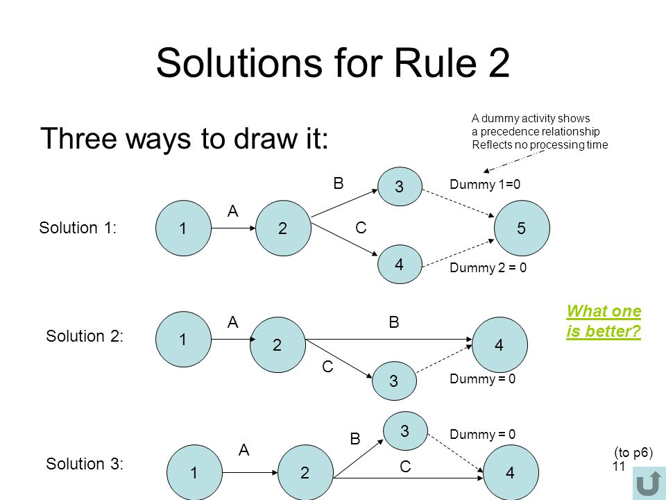 11 Solutions for Rule 2 Three ways to draw it: 12 3 4 5 A B C Dummy 1=0 Dummy 2 = 0 1 2 3 4 AB C Dummy = 0 12 3 4 A B C Solution 1: Solution 2: Solution 3: What one is better.
