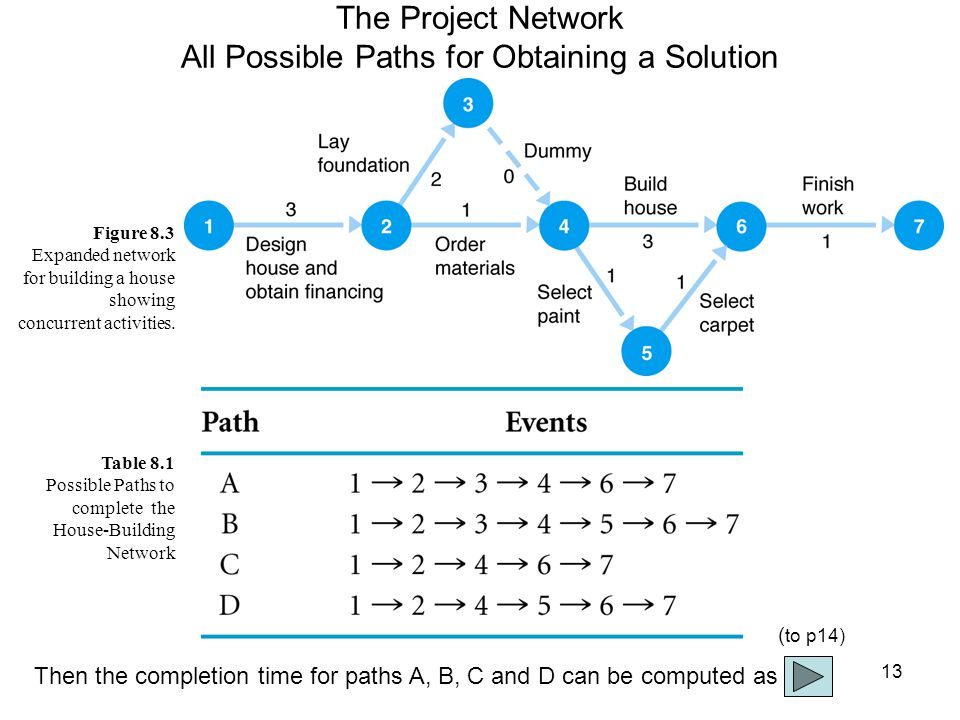 13 The Project Network All Possible Paths for Obtaining a Solution Figure 8.3 Expanded network for building a house showing concurrent activities.