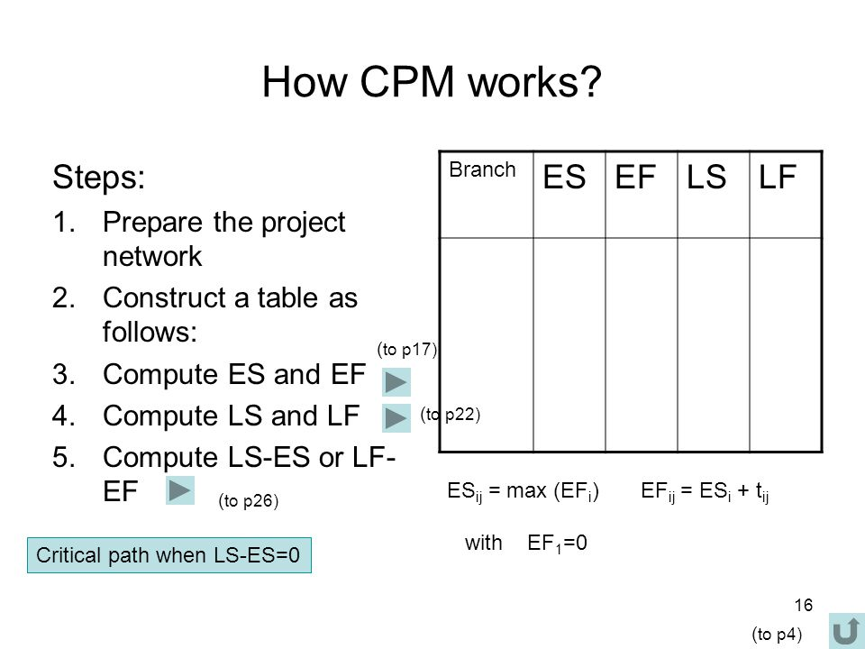 16 How CPM works.