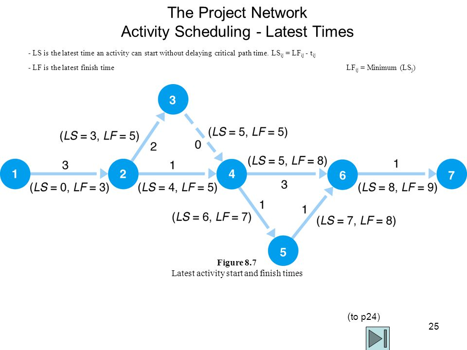 25 The Project Network Activity Scheduling - Latest Times - LS is the latest time an activity can start without delaying critical path time.