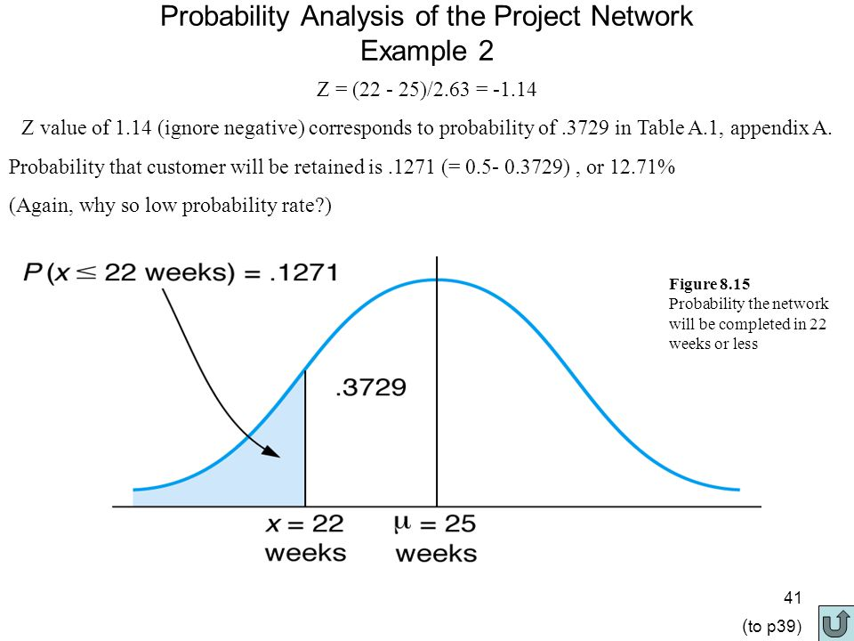 41 Probability Analysis of the Project Network Example 2 Z = (22 - 25)/2.63 = -1.14 Z value of 1.14 (ignore negative) corresponds to probability of.3729 in Table A.1, appendix A.