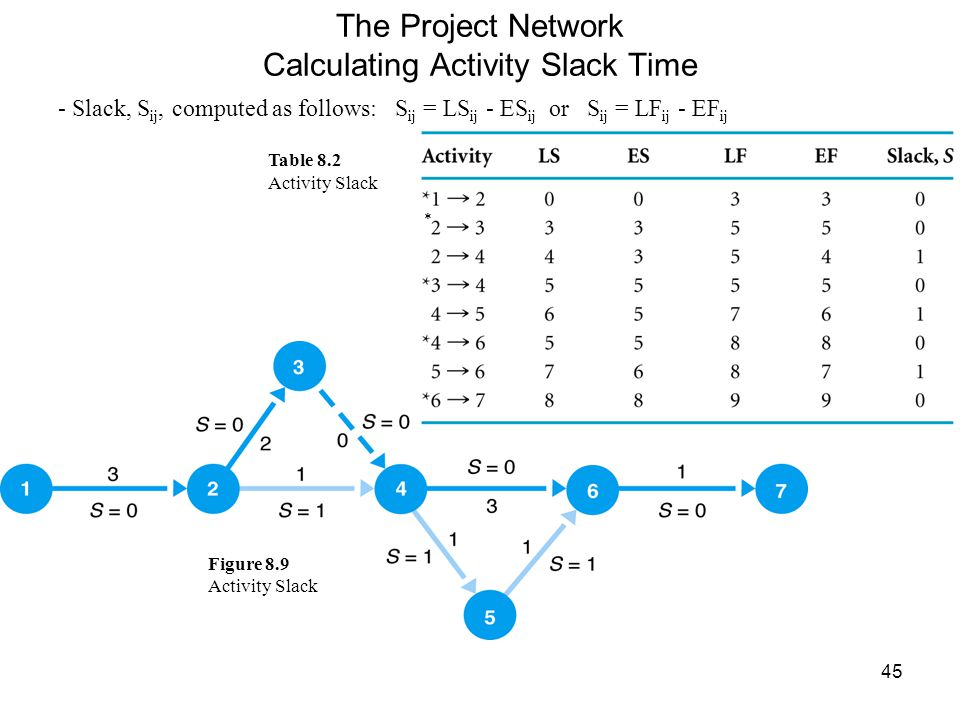 45 The Project Network Calculating Activity Slack Time - Slack, S ij, computed as follows: S ij = LS ij - ES ij or S ij = LF ij - EF ij Table 8.2 Activity Slack Figure 8.9 Activity Slack *