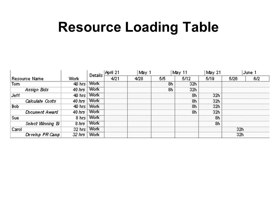 Resource Loading Table