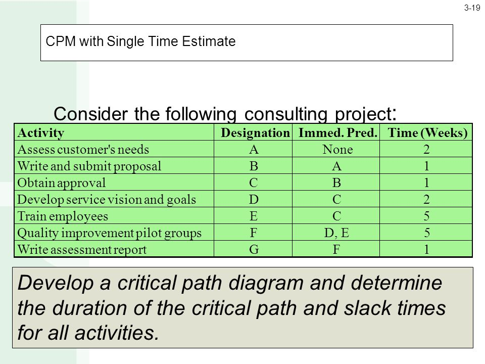 CPM with Single Time Estimate Consider the following consulting project : ActivityDesignationImmed.