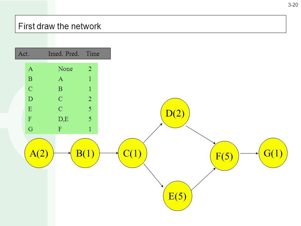 First draw the network A(2)B(1) C(1) D(2) E(5) F(5) G(1) ANone2 BA1BA1 CB1CB1 DC2DC2 EC5EC5 FD,E5 GF1GF1 Act.Imed.