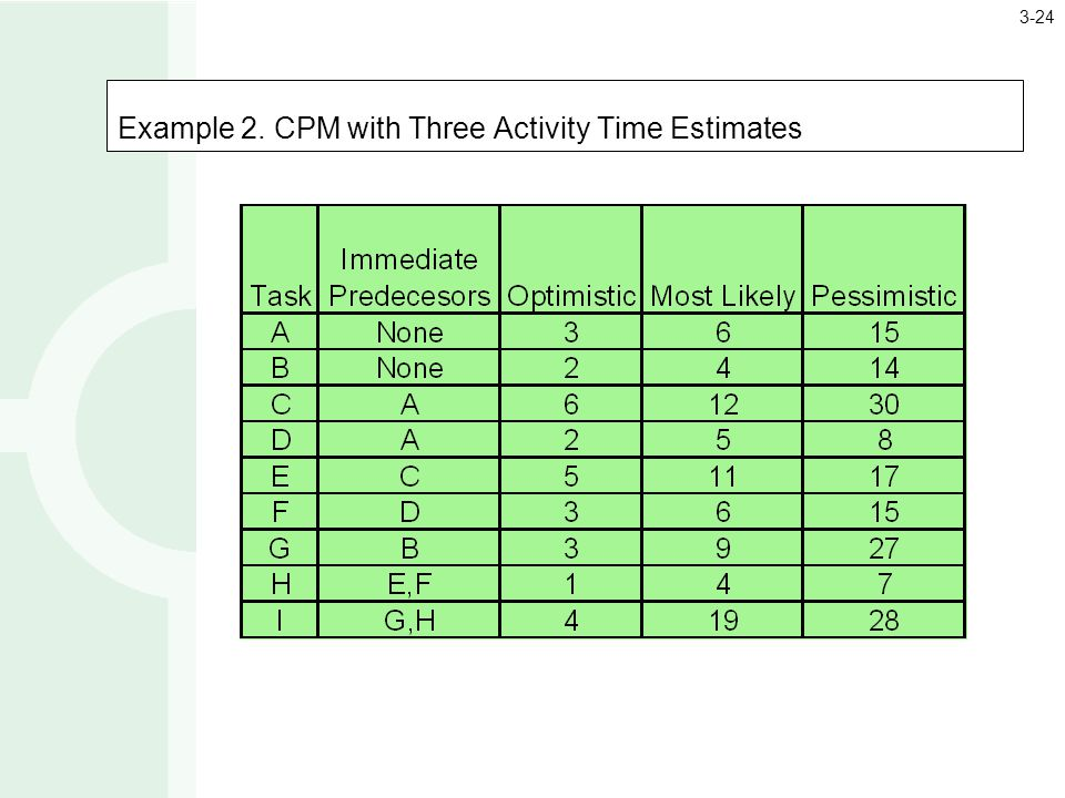 Example 2. CPM with Three Activity Time Estimates 3-24