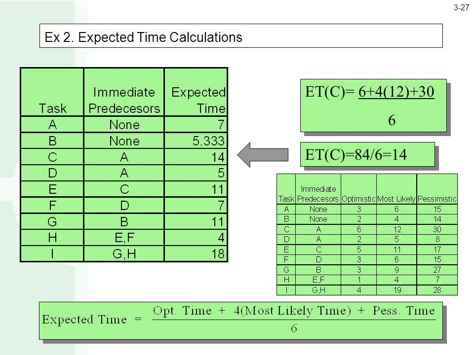 Ex 2. Expected Time Calculations ET(C)= 6+4(12)+30 6 ET(C)= 6+4(12)+30 6 ET(C)=84/6=14 3-27