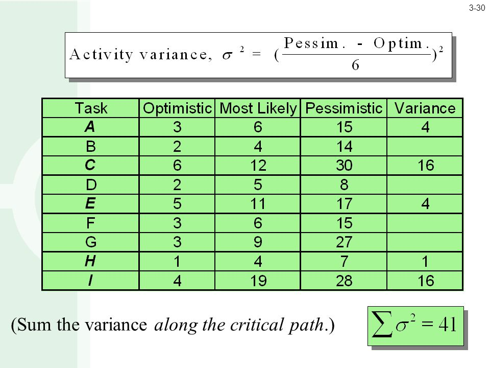 (Sum the variance along the critical path.) 3-30