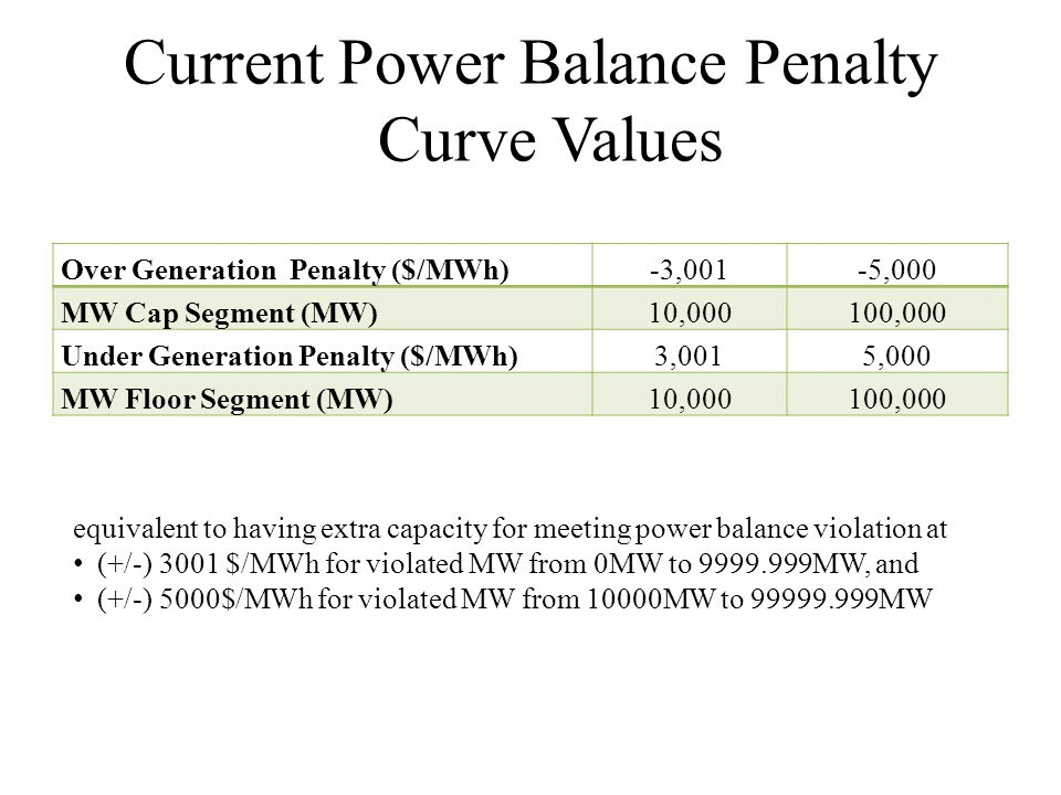 Current Power Balance Penalty Curve Values Over Generation Penalty ($/MWh)-3,001-5,000 MW Cap Segment (MW)10,000100,000 Under Generation Penalty ($/MWh)3,0015,000 MW Floor Segment (MW)10,000100,000 equivalent to having extra capacity for meeting power balance violation at (+/-) 3001 $/MWh for violated MW from 0MW to 9999.999MW, and (+/-) 5000$/MWh for violated MW from 10000MW to 99999.999MW