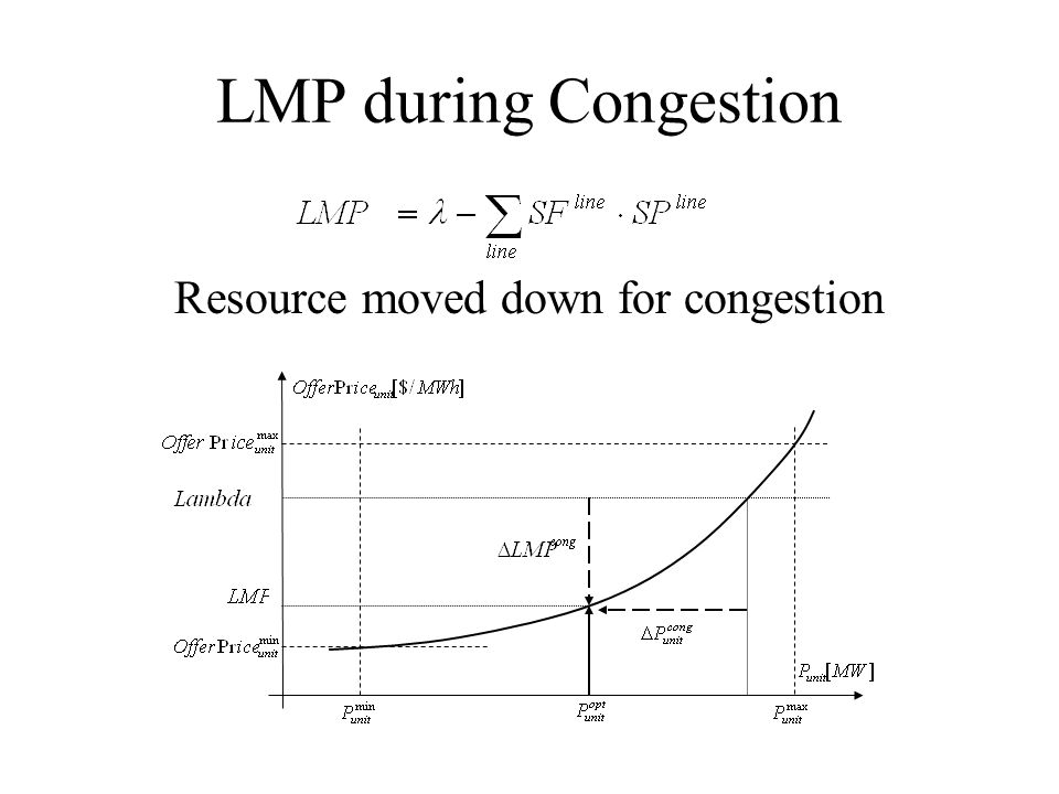 LMP during Congestion Resource moved down for congestion