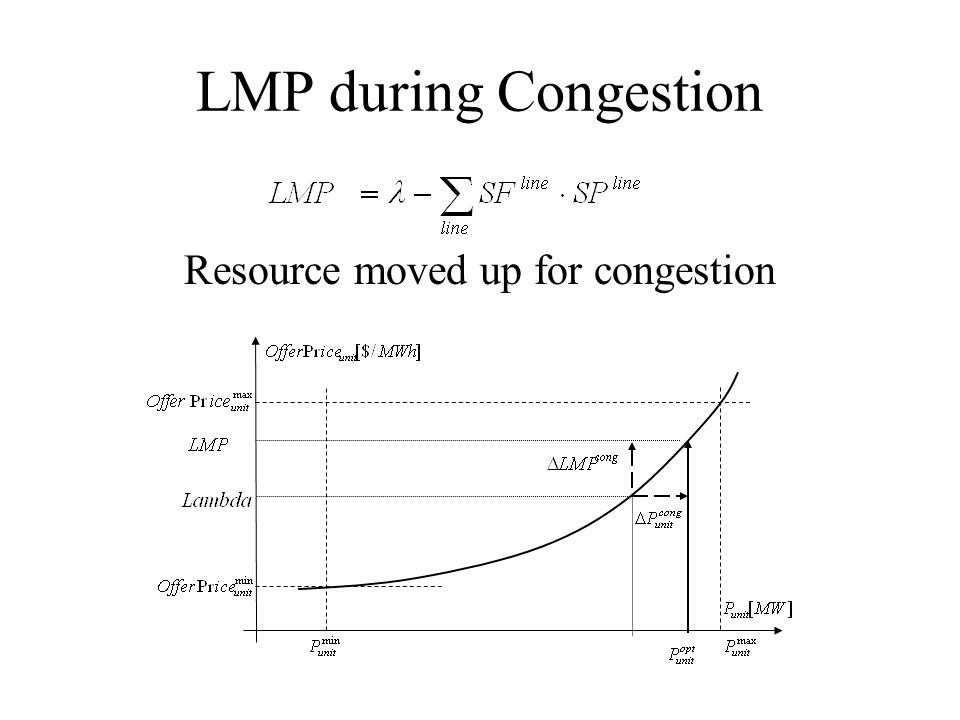 LMP during Congestion Resource moved up for congestion