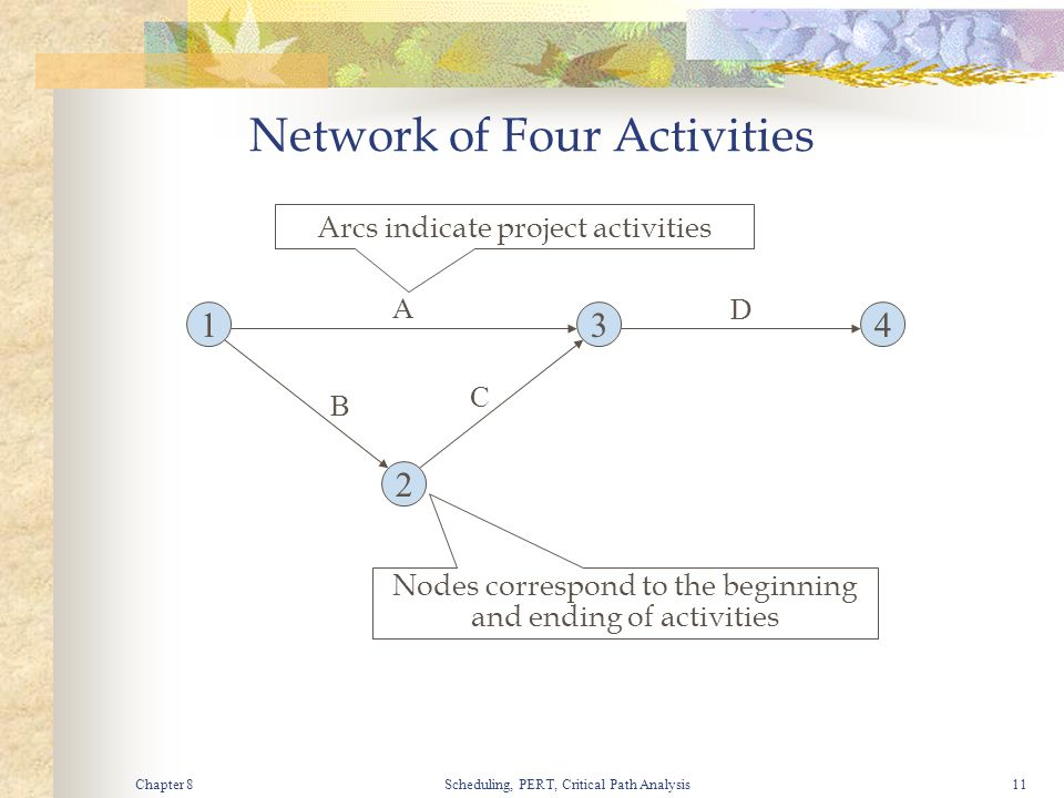Chapter 8Scheduling, PERT, Critical Path Analysis11 Network of Four Activities 134 2 A B C D Arcs indicate project activities Nodes correspond to the