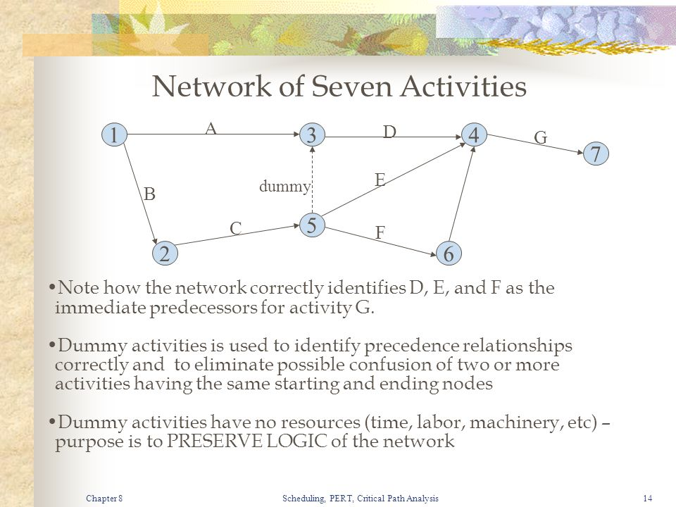 Chapter 8Scheduling, PERT, Critical Path Analysis14 Note how the network correctly identifies D, E, and F as the immediate predecessors for activity G