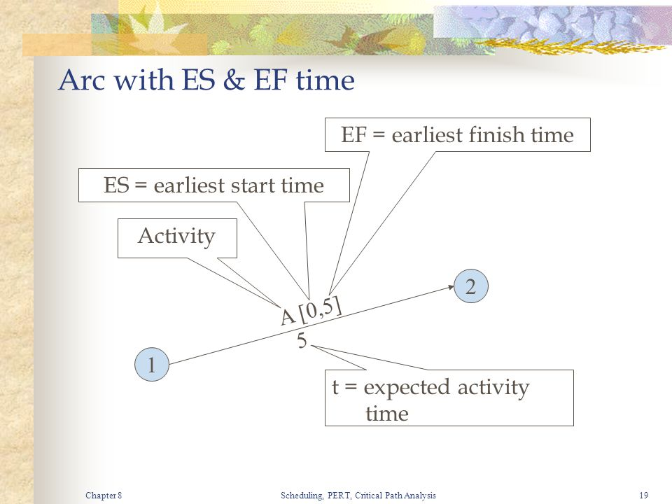 Chapter 8Scheduling, PERT, Critical Path Analysis19 Arc with ES & EF time 1 2 A [0,5] 5 Activity ES = earliest start time EF = earliest finish time t