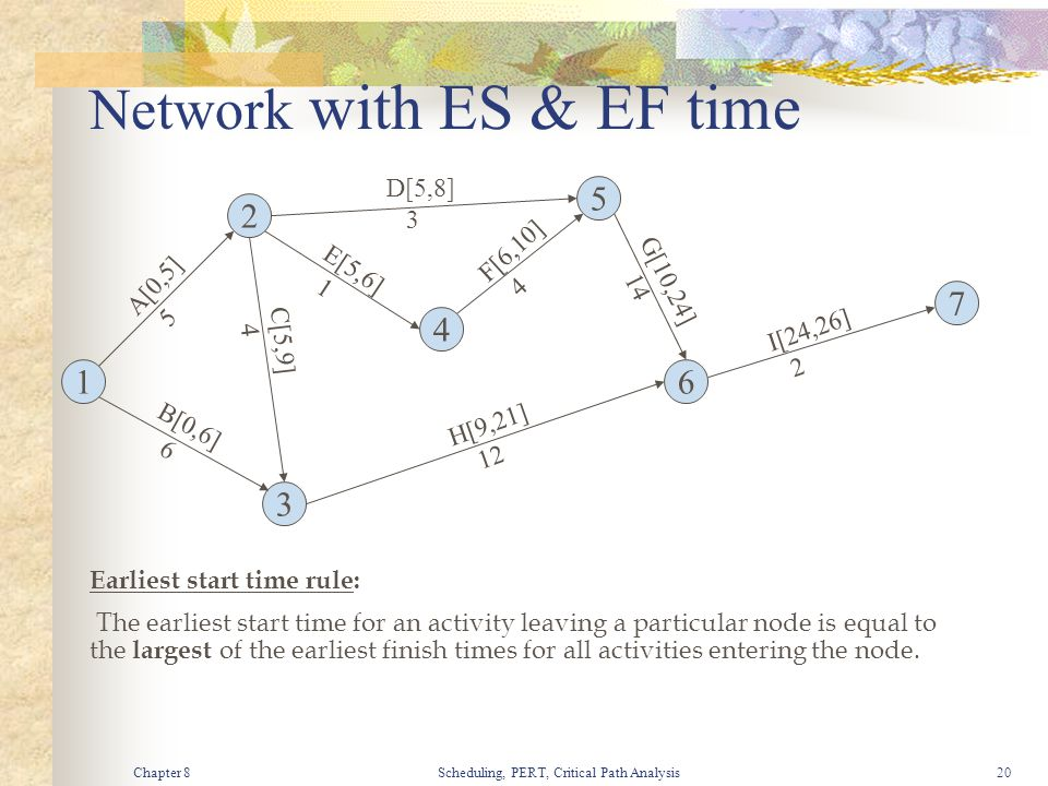 Chapter 8Scheduling, PERT, Critical Path Analysis20 Network with ES & EF time 1 3 4 2 5 7 6 A[0,5] 5 B[0,6] 6 C[5,9] 4 D[5,8] 3 E[5,6] 1 F[6,10] 4 G[1