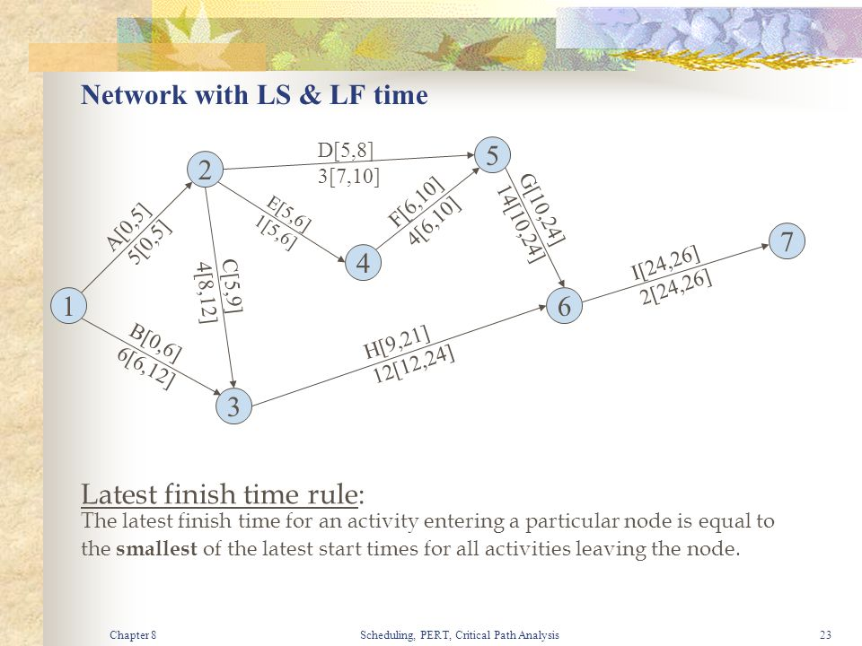 Chapter 8Scheduling, PERT, Critical Path Analysis23 Network with LS & LF time 1 3 4 2 5 7 6 A[0,5] 5[0,5] B[0,6] 6[6,12] C[5,9] 4[8,12] D[5,8] 3[7,10]