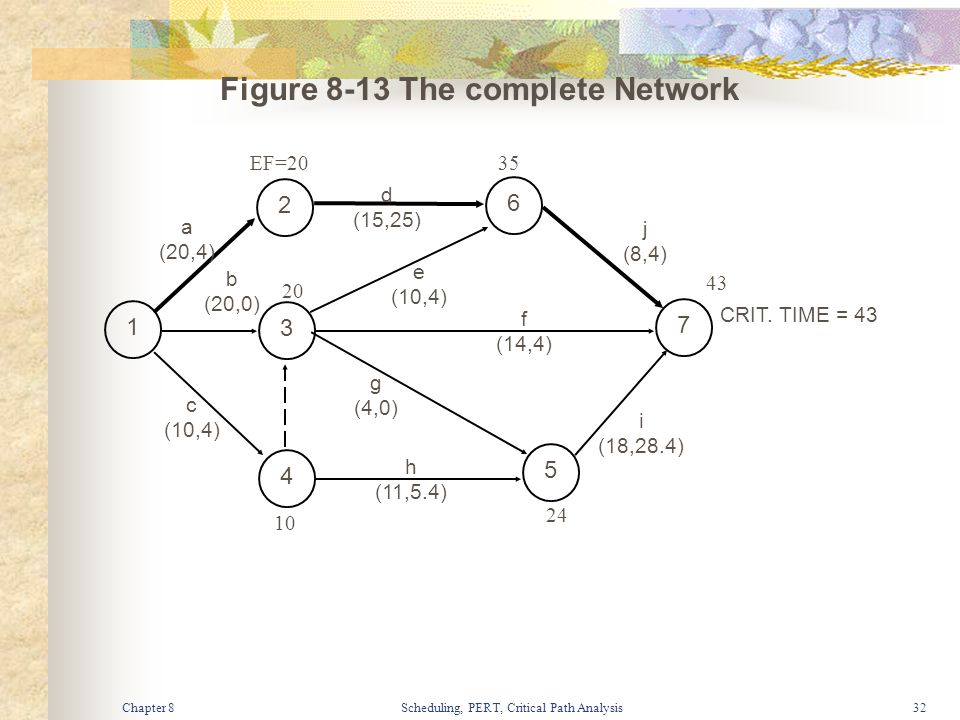 Chapter 8Scheduling, PERT, Critical Path Analysis32 Figure 8-13 The complete Network 2 6 1 3 7 4 5 b (20,0) d (15,25) e (10,4) f (14,4) j (8,4) i (18,
